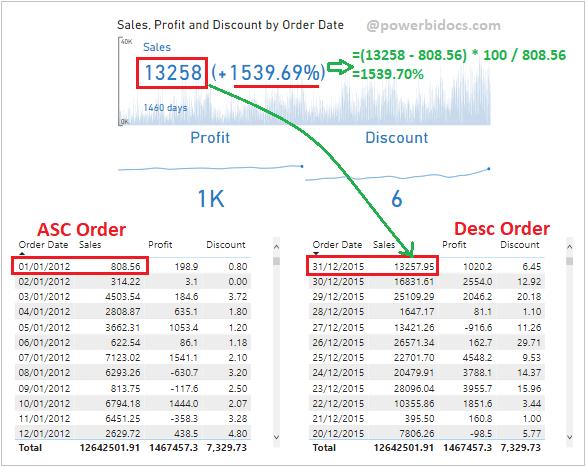 Multi-KPI custom visual example