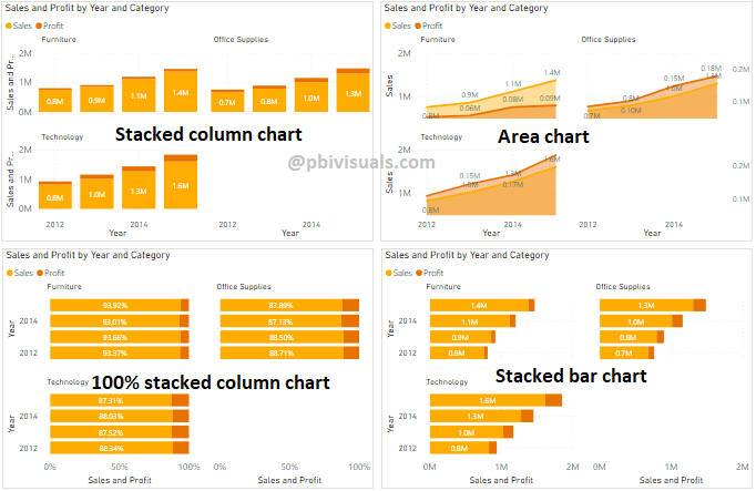 Small multiples charts with Power BI visuals