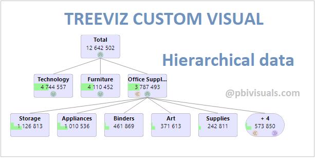 TreeViz custom visual