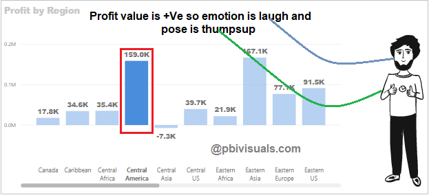 Emotion and pose with positive value