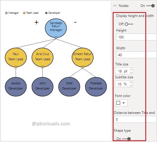 Hierarchy chart Nodes formatting