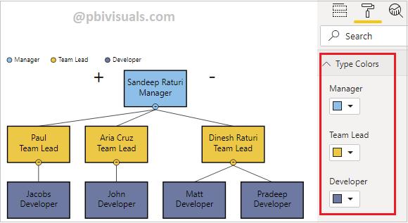 Hierarchy chart visual formatting