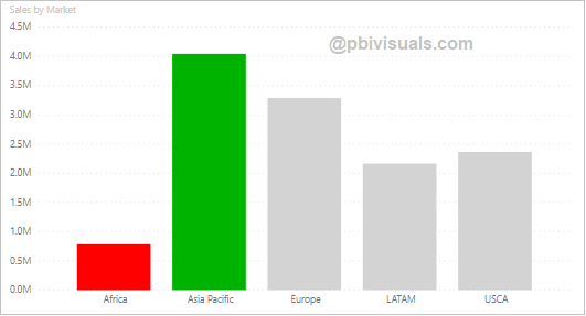 Highlight max & min values on chart