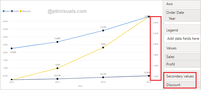 Line charts secondary y axis