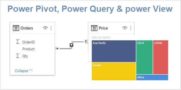 Power query Power View Power pivot
