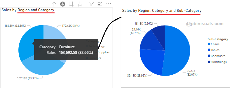 Drill down hierarchy example Power BI