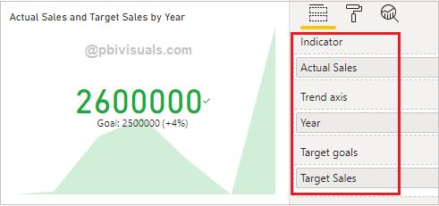 KPI Visual