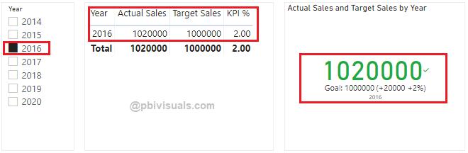 Power BI KPI visual