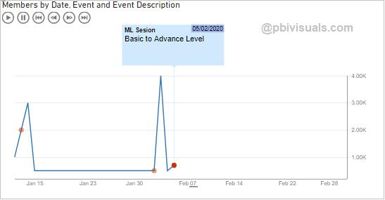 Pulse chart visual Result